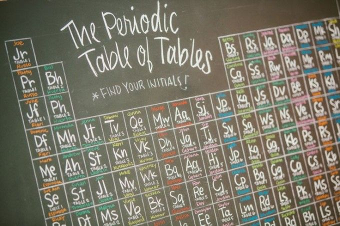 Periodic table plan for geeks